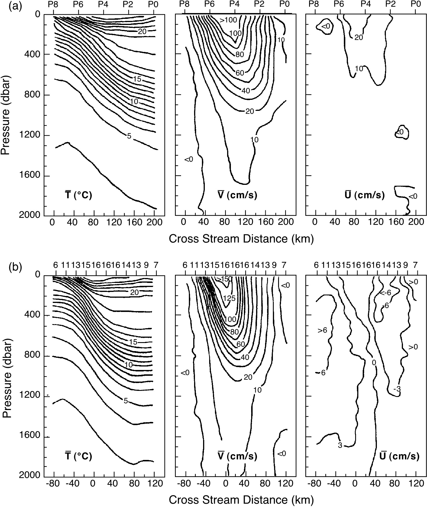 The Gulf Stream Gulfstream Wiring Diagram And Velocity Transects As A Function Of Cross Distance Depth From Surface To 2000 M Repeated Surveys Near 73w